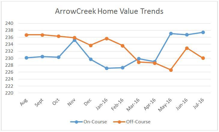 Creek Conty Property Assessor