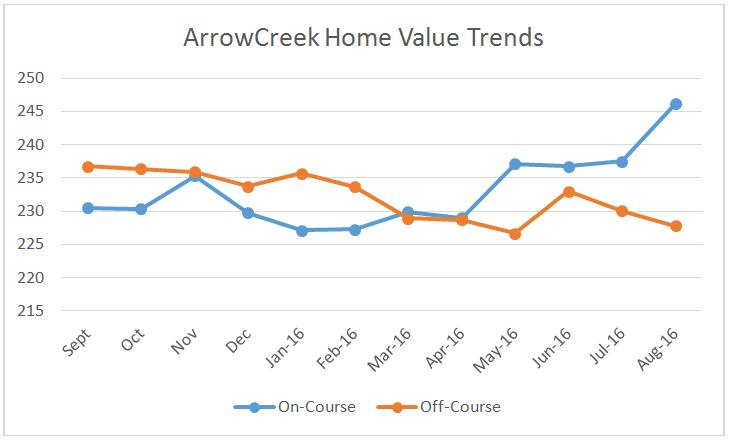 August 24 2016 Property Value Update from Washoe County