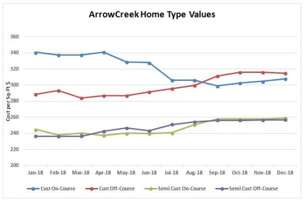 1218 home type values