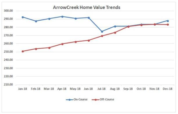 1218 home value trends