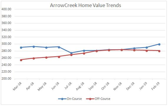 0219 Home Value Trends