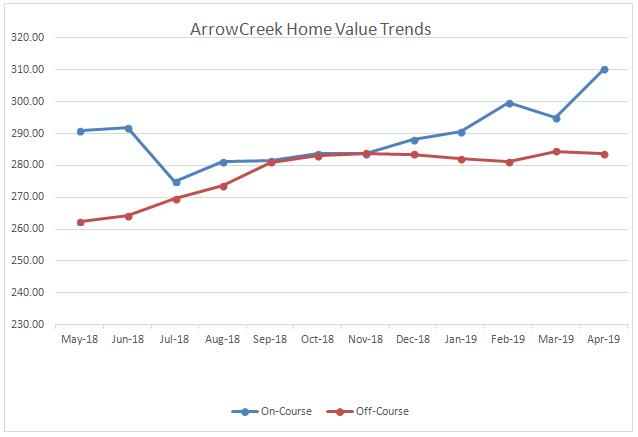 An ArrowCreek Property Value Update (April 2019 from Washoe