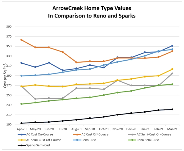 0321 Home Type Values