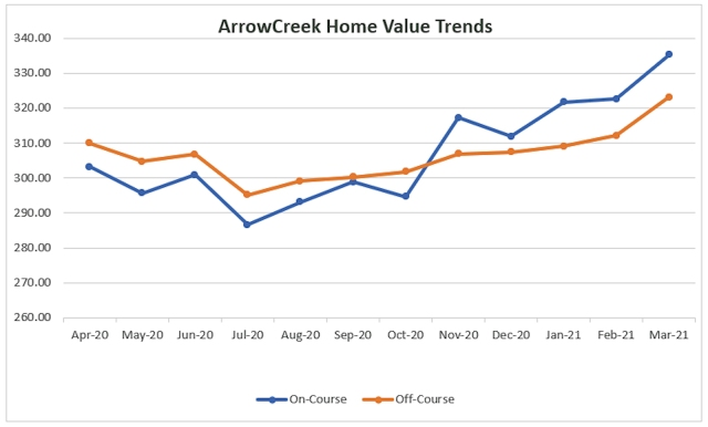 0321 Home Value Trends