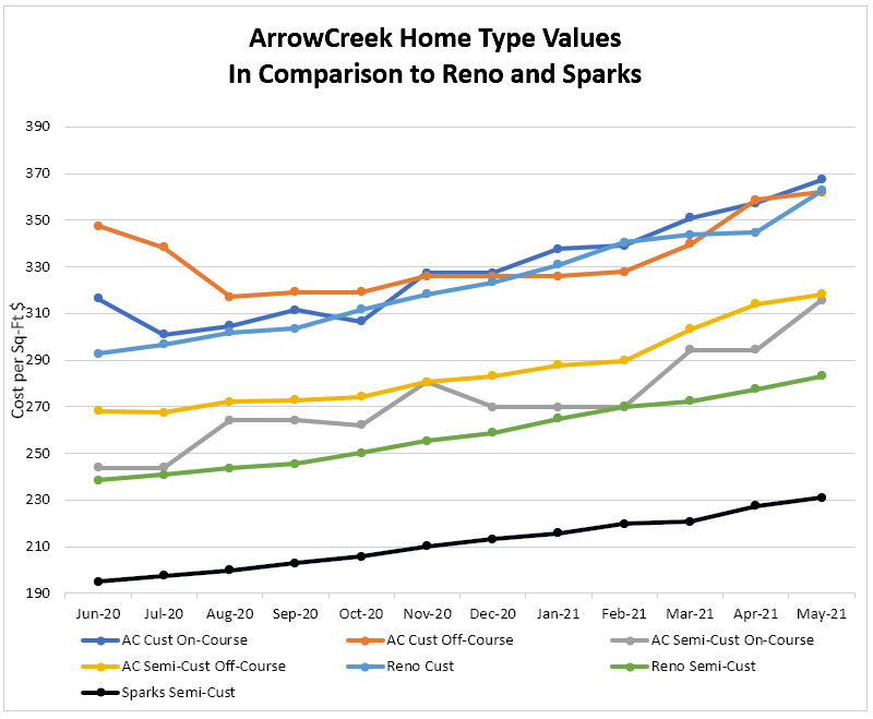 0521 Home Type Values