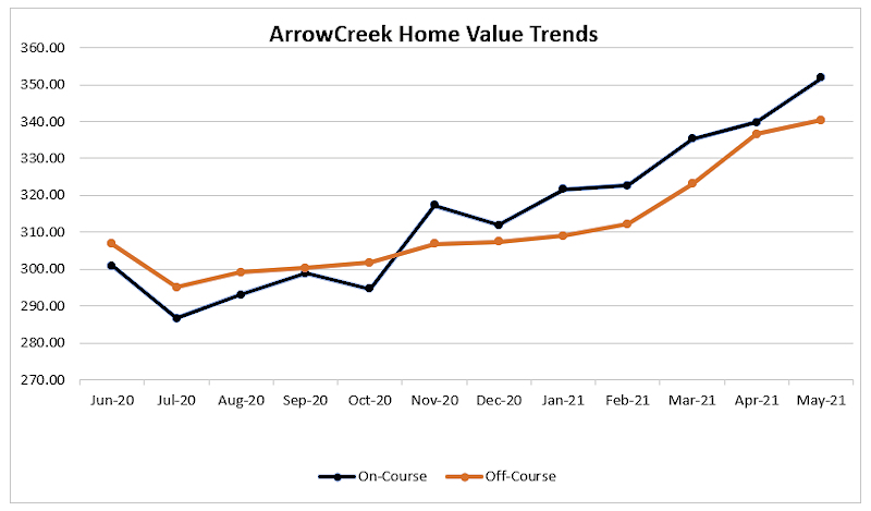 0521 Home Value Trends