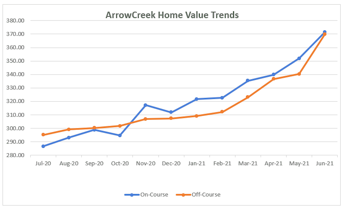 0621 Home Value Trends