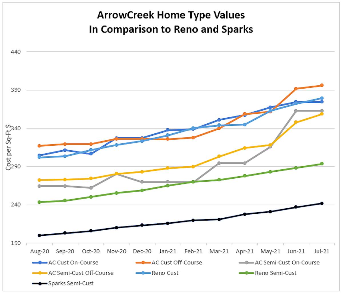 0721 Home Type Values