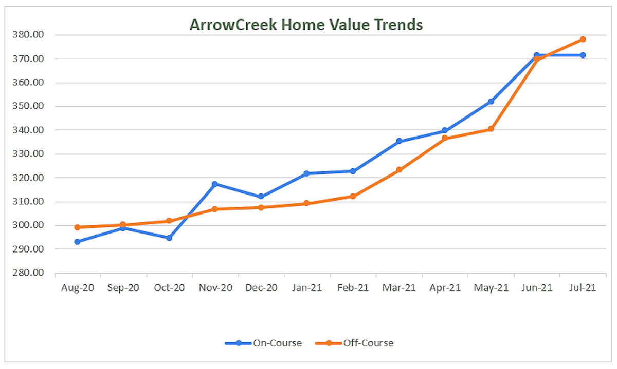 0721 Home Value Trends