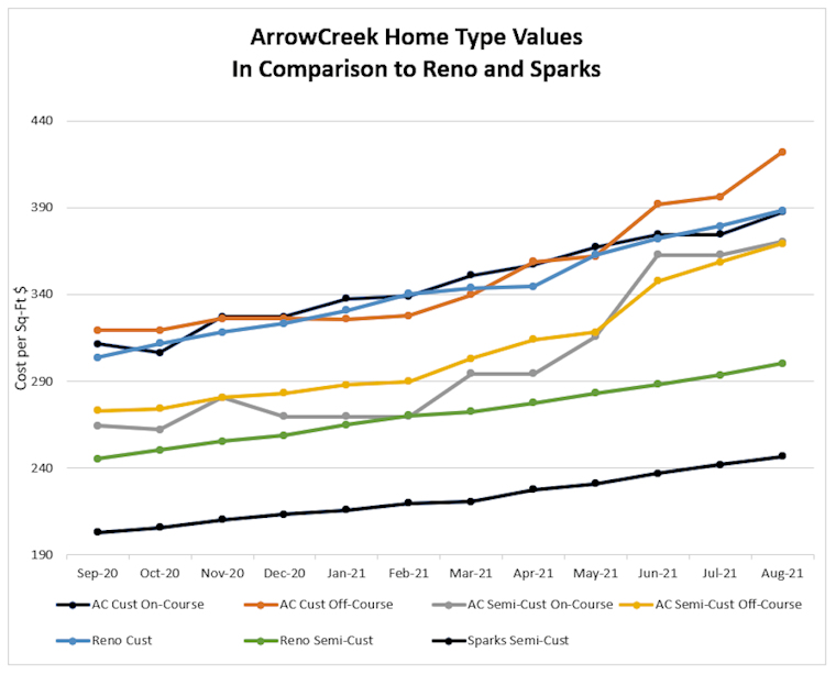 0821 Home Type Values