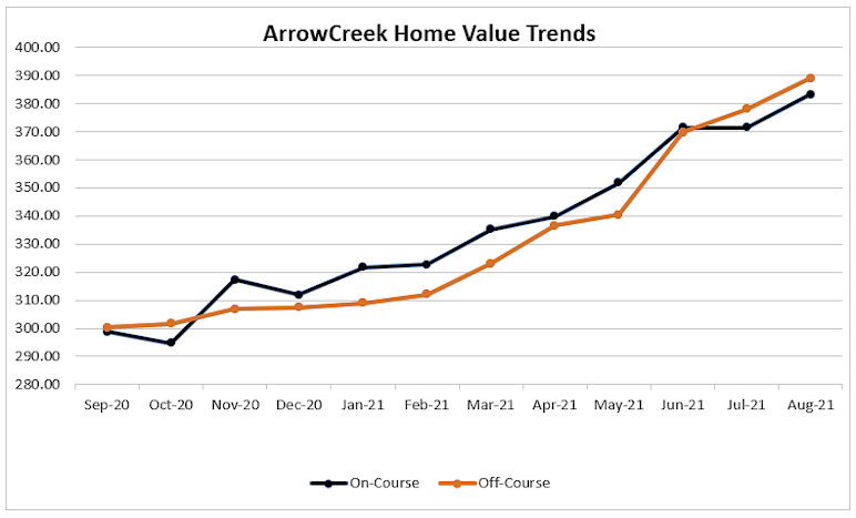 0821 Home Value Trends
